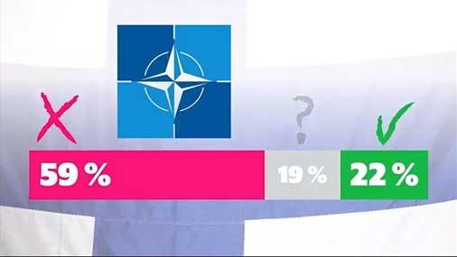 Большинство жителей Финляндии против вступления страны вНАТО